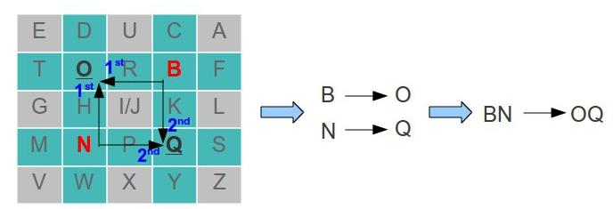Cipher Replace Last Letter With First Letter