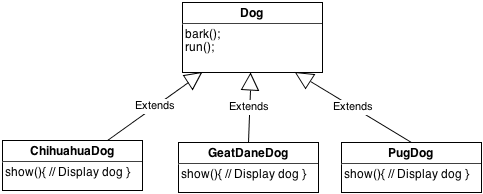 UMLClassDogDiagram1