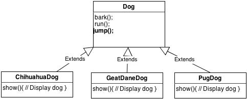 UMLClassDogDiagram2