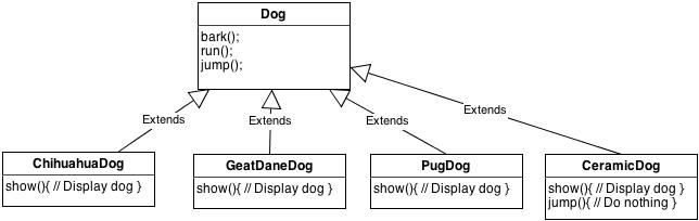 UMLClassDogDiagram3(1)