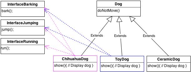 UMLClassDogDiagram4